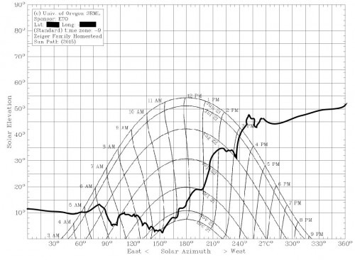 "The completed ""homestead"" azimuth chart (Mark A. Zeiger)"