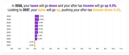 tax calculator results